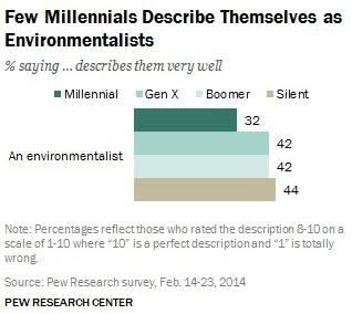 Millennials_Environmentalists