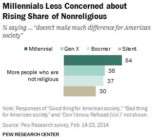 Millennials_about_Nonreligious