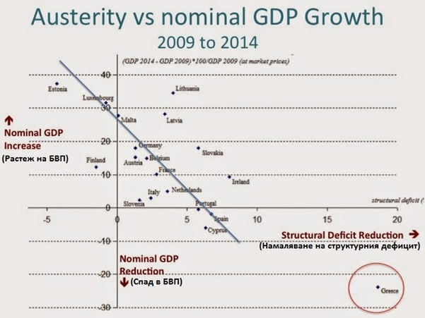 Austerity_GDP growth