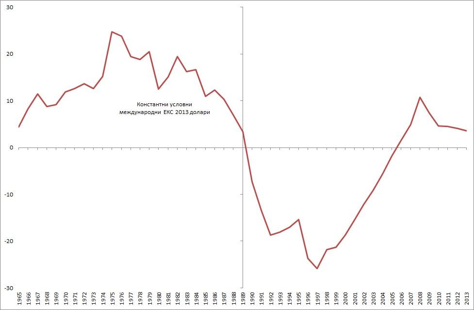 relative-gdppc-eks-2013-dollars
