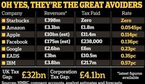 """Във Великобритания, класацията на """"иноваторите"""" прилича на класацията на данъчните бегълци."""