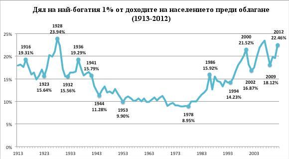 chart_bernie1