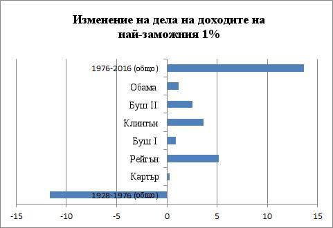 chart_bernie2