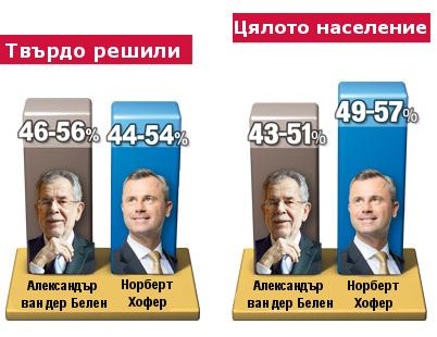 Австрия_избори