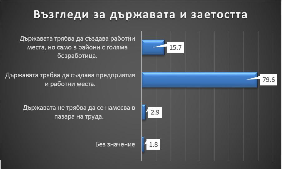 """Резултати от анкетата на """"Солидарна България"""" – накратко"""