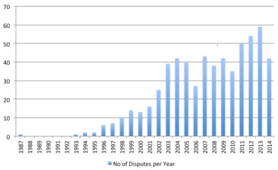 """Брой арбитражни искове """"инвеститор-държава"""" по години"""