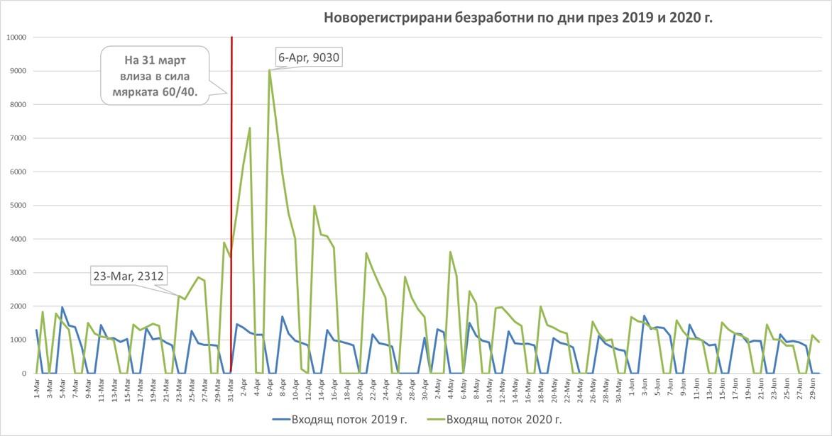 Анализ на социално-икономическите мерки за справяне с коронакризата в България